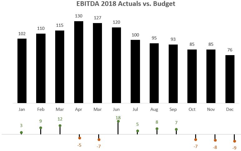 EBITDA 2018