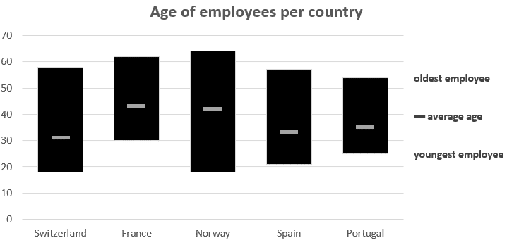 age of employee per country