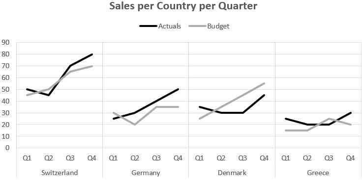 sale per country