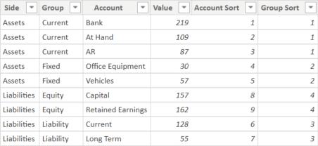Balance Sheet Visual data